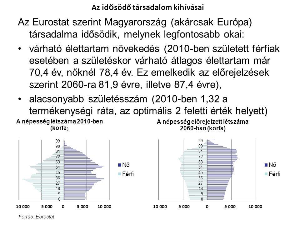 Az id ő södő társadalom kihívásai Az Eurostat szerint Magyarország (akárcsak Európa) társadalma idősödik, melynek legfontosabb okai: •várható élettart
