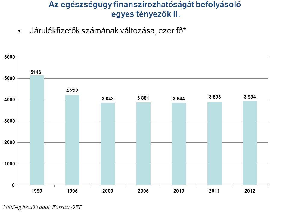 Az egészségügy finanszírozhatóságát befolyásoló egyes tényezők II. •Járulékfizetők számának változása, ezer fő* 2005-ig becsült adat Forrás: OEP