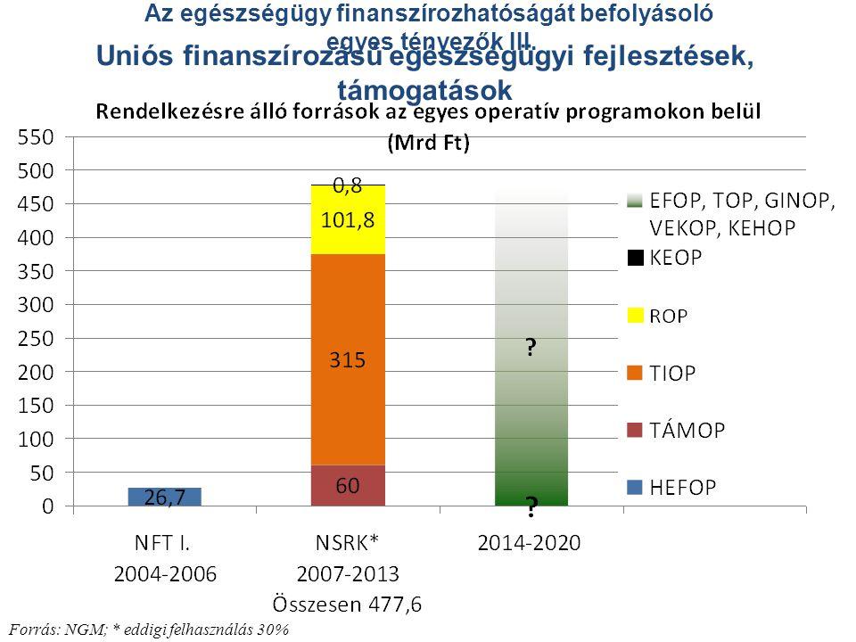 Uniós finanszírozású egészségügyi fejlesztések, támogatások Forrás: NGM; * eddigi felhasználás 30% Az egészségügy finanszírozhatóságát befolyásoló egy