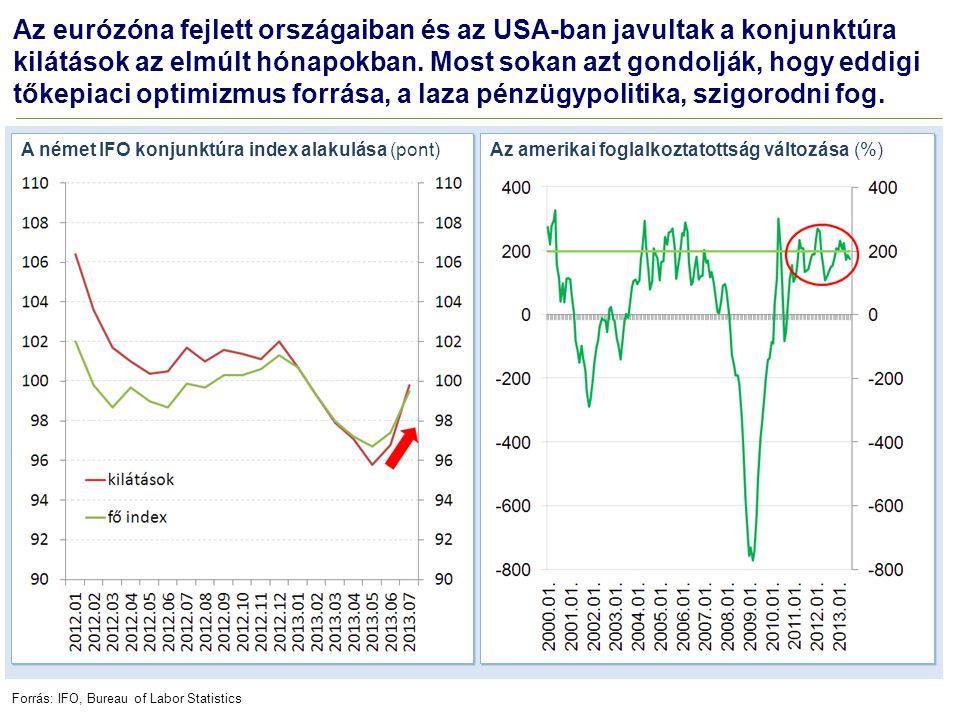 Az eurózóna fejlett országaiban és az USA-ban javultak a konjunktúra kilátások az elmúlt hónapokban. Most sokan azt gondolják, hogy eddigi tőkepiaci o