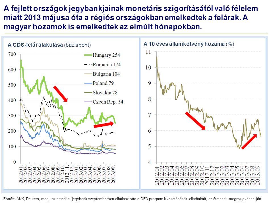 A fejlett országok jegybankjainak monetáris szigorításától való félelem miatt 2013 májusa óta a régiós országokban emelkedtek a felárak. A magyar hoza