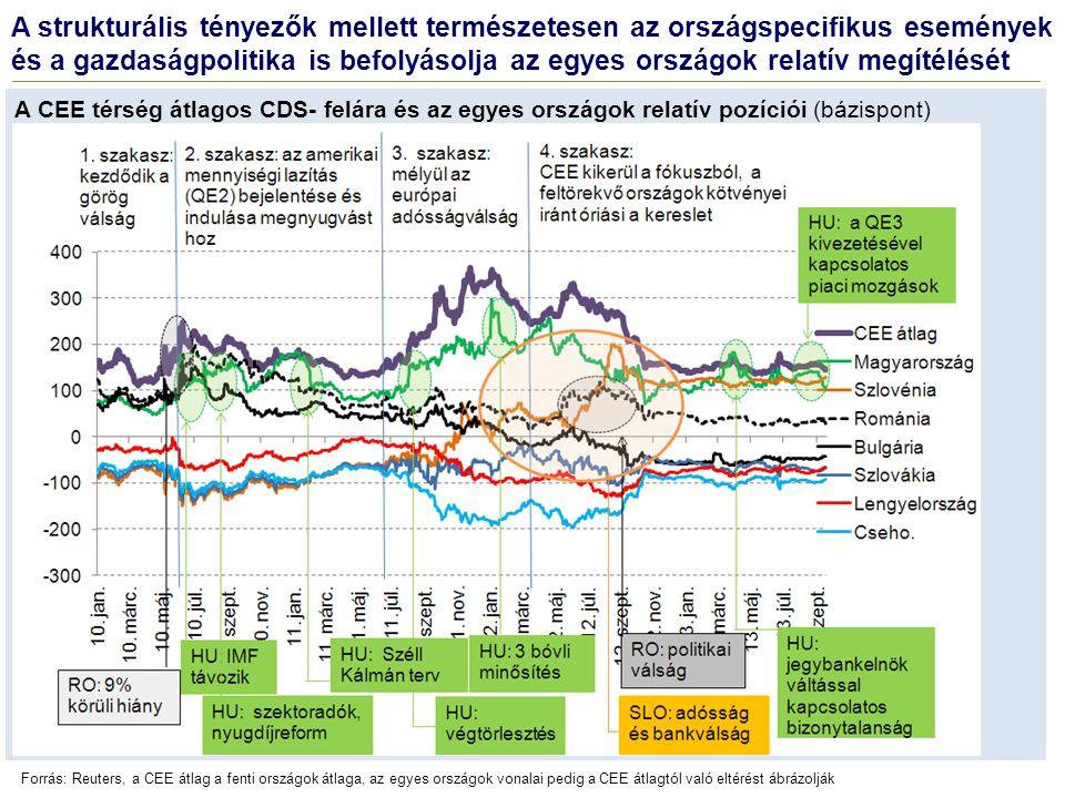 A strukturális tényezők mellett természetesen az országspecifikus események és a gazdaságpolitika is befolyásolja az egyes országok relatív megítélésé