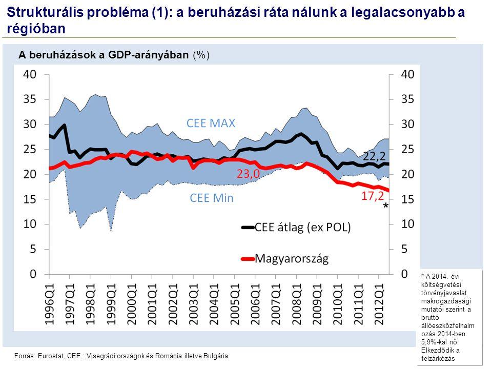 A beruházások a GDP-arányában (%) Forrás: Eurostat, CEE : Visegrádi országok és Románia illetve Bulgária Strukturális probléma (1): a beruházási ráta