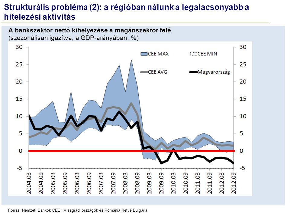 Forrás: Nemzeti Bankok CEE : Visegrádi országok és Románia illetve Bulgária A bankszektor nettó kihelyezése a magánszektor felé (szezonálisan igazítva