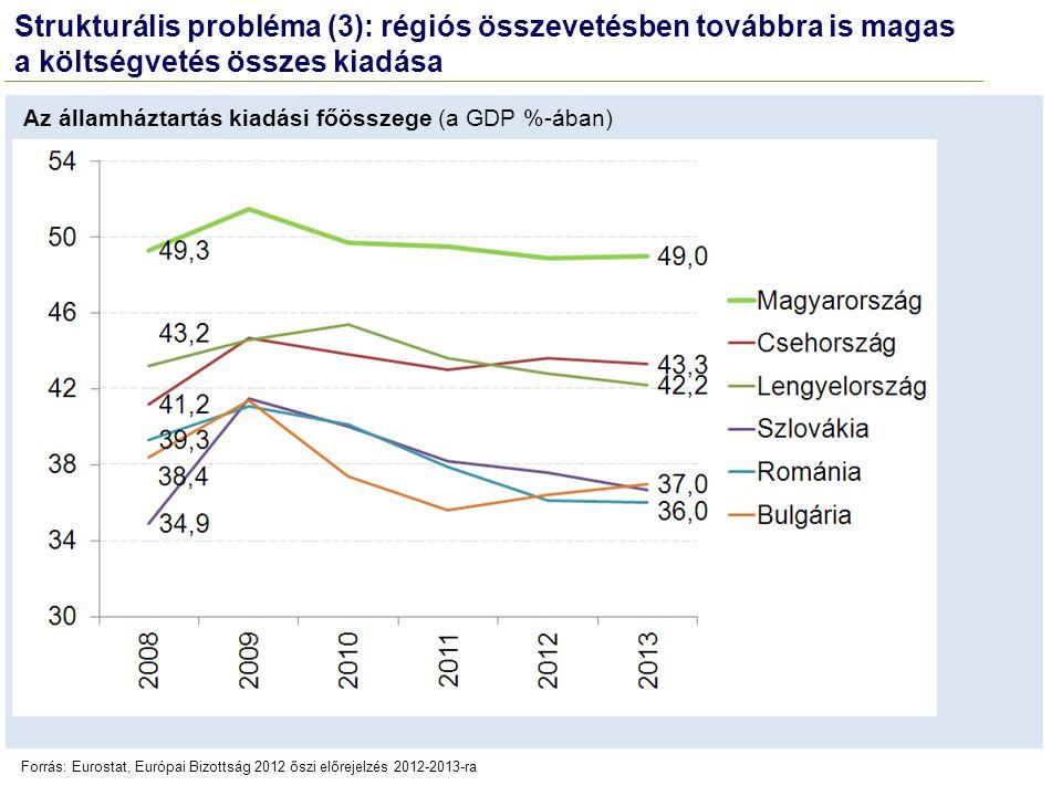 Forrás: Eurostat, Európai Bizottság 2012 őszi előrejelzés 2012-2013-ra Az államháztartás kiadási főösszege (a GDP %-ában) Strukturális probléma (3): r