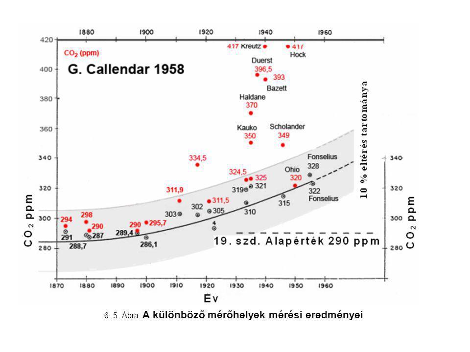 6. 5. Ábra. A különböző mérőhelyek mérési eredményei