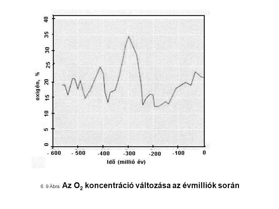 6. 9 Ábra. Az O 2 koncentráció változása az évmilliók során