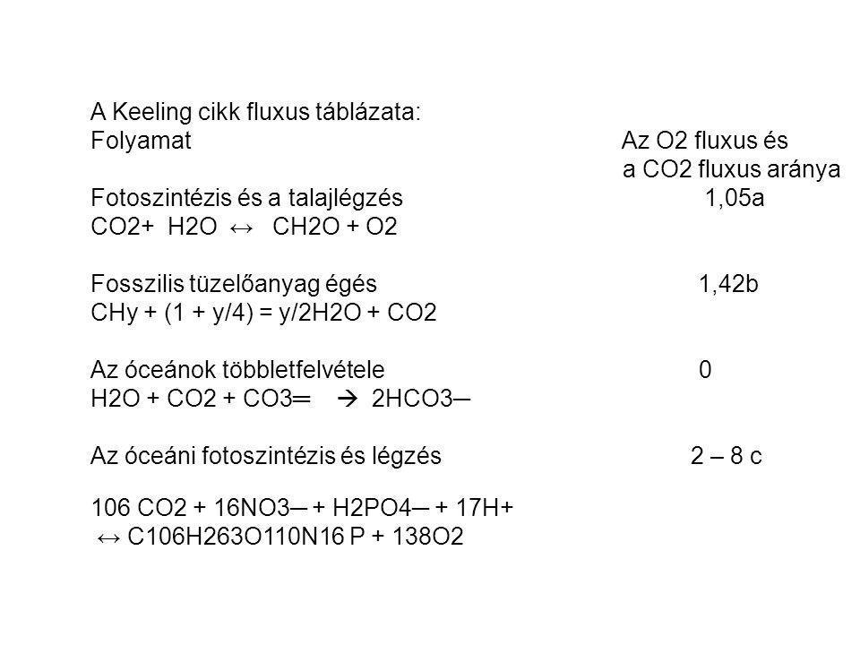 A Keeling cikk fluxus táblázata: Folyamat Az O2 fluxus és a CO2 fluxus aránya Fotoszintézis és a talajlégzés 1,05a CO2+ H2O ↔ CH2O + O2 Fosszilis tüzelőanyag égés 1,42b CHy + (1 + y/4) = y/2H2O + CO2 Az óceánok többletfelvétele 0 H2O + CO2 + CO3═  2HCO3─ Az óceáni fotoszintézis és légzés 2 – 8 c 106 CO2 + 16NO3─ + H2PO4─ + 17H+ ↔ C106H263O110N16 P + 138O2