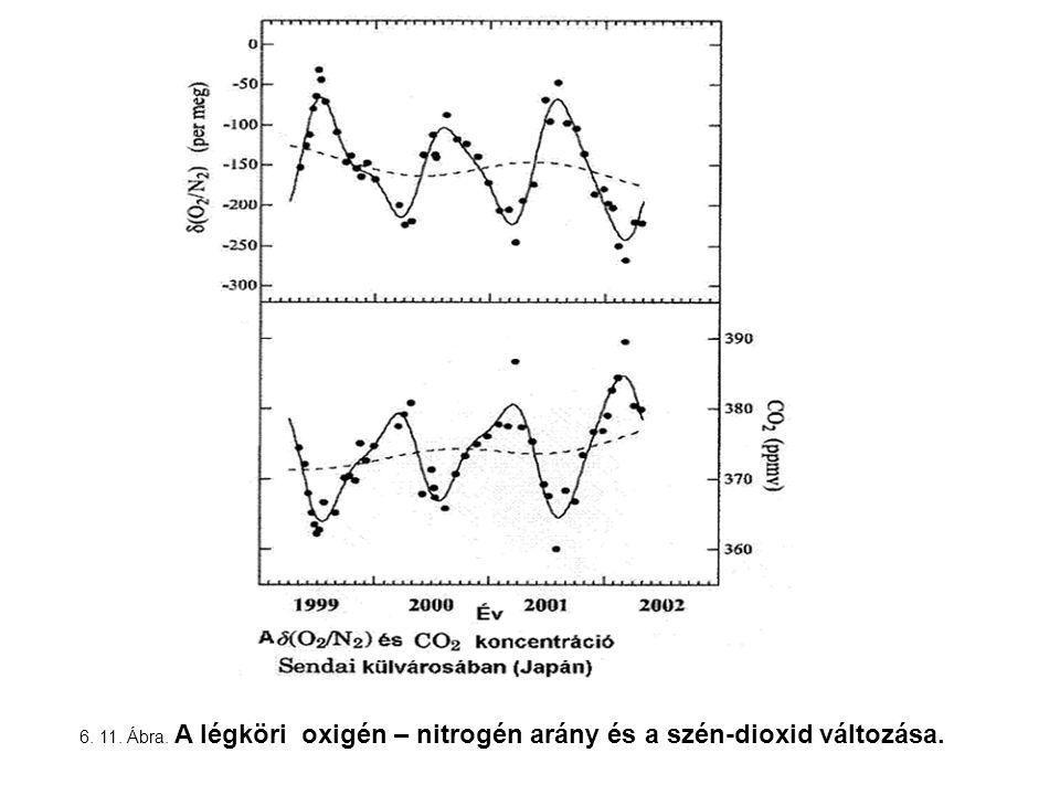 6. 11. Ábra. A légköri oxigén – nitrogén arány és a szén-dioxid változása.