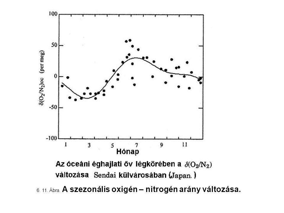 6. 11. Ábra. A szezonális oxigén – nitrogén arány változása.