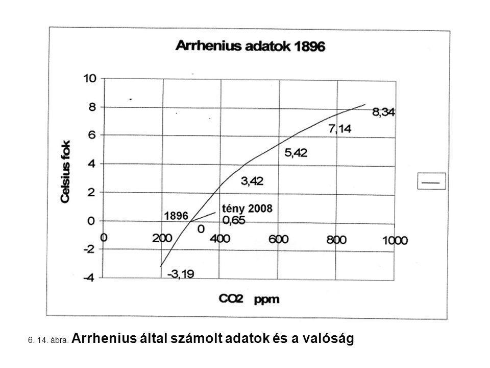 6. 14. ábra. Arrhenius által számolt adatok és a valóság