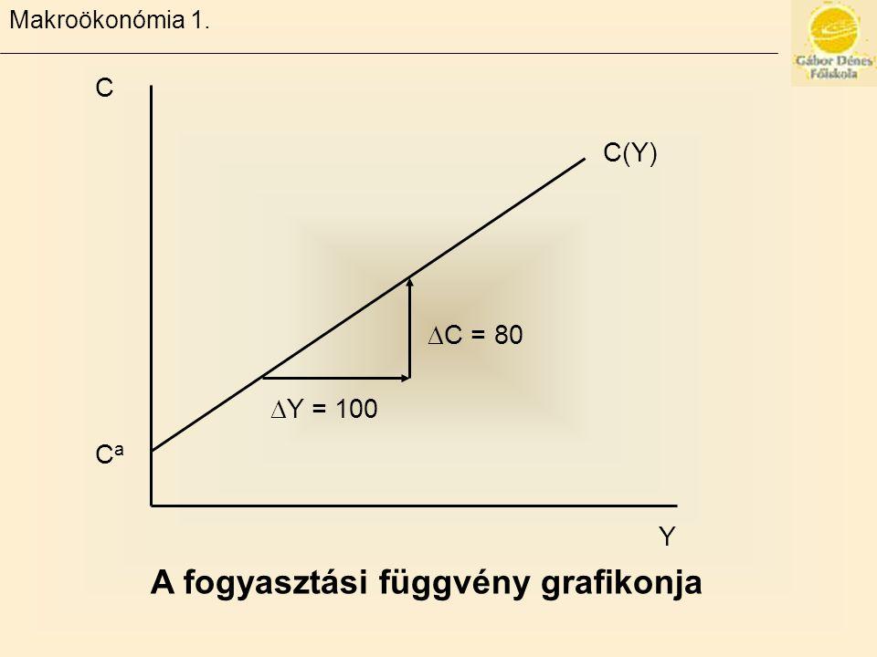 Makroökonómia 1. C(Y) C CaCa Y  C = 80  Y = 100 A fogyasztási függvény grafikonja