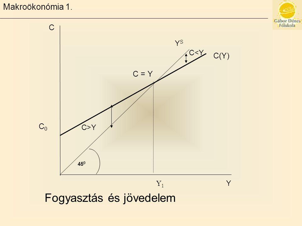 Makroökonómia 1. C = Y C(Y) C Y C0C0 Y1Y1 45 0 YSYS C>Y C<Y Fogyasztás és jövedelem