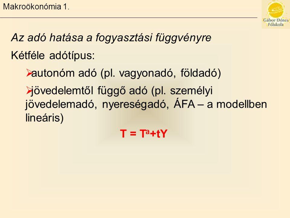 Makroökonómia 1.Az adó hatása a fogyasztási függvényre Kétféle adótípus:  autonóm adó (pl.
