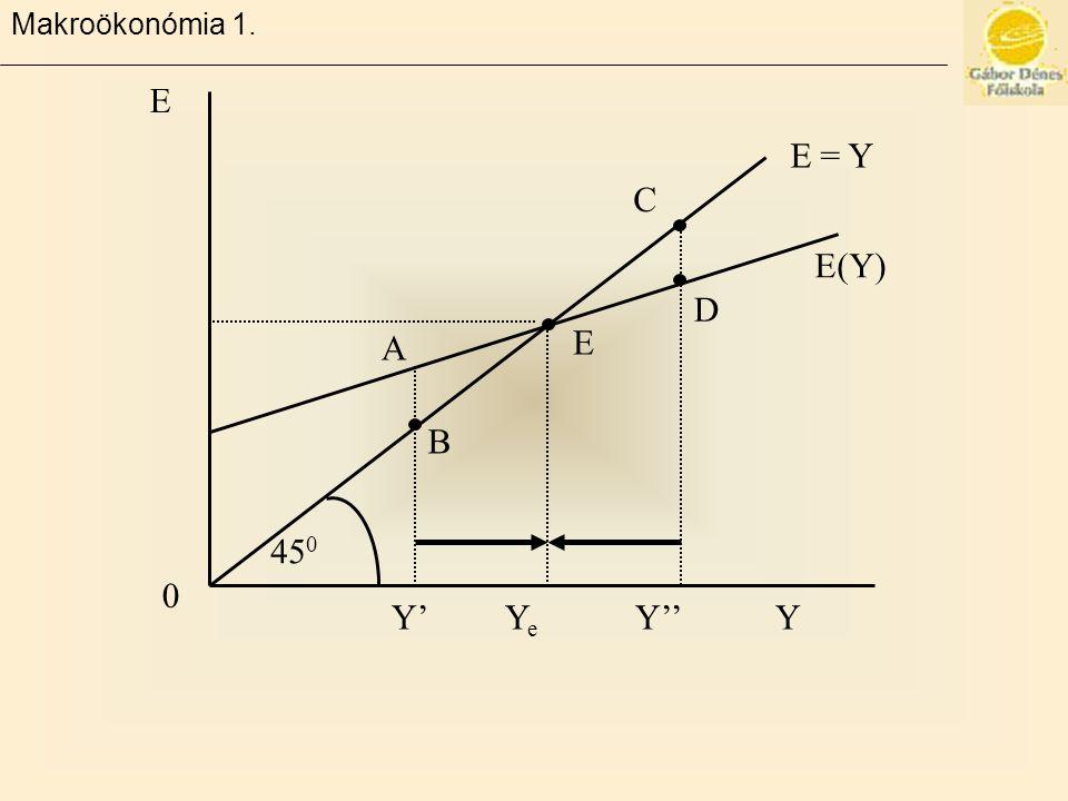Makroökonómia 1. 45 0 B A E E(Y) D C E = Y Y' Y e Y'' Y E 0