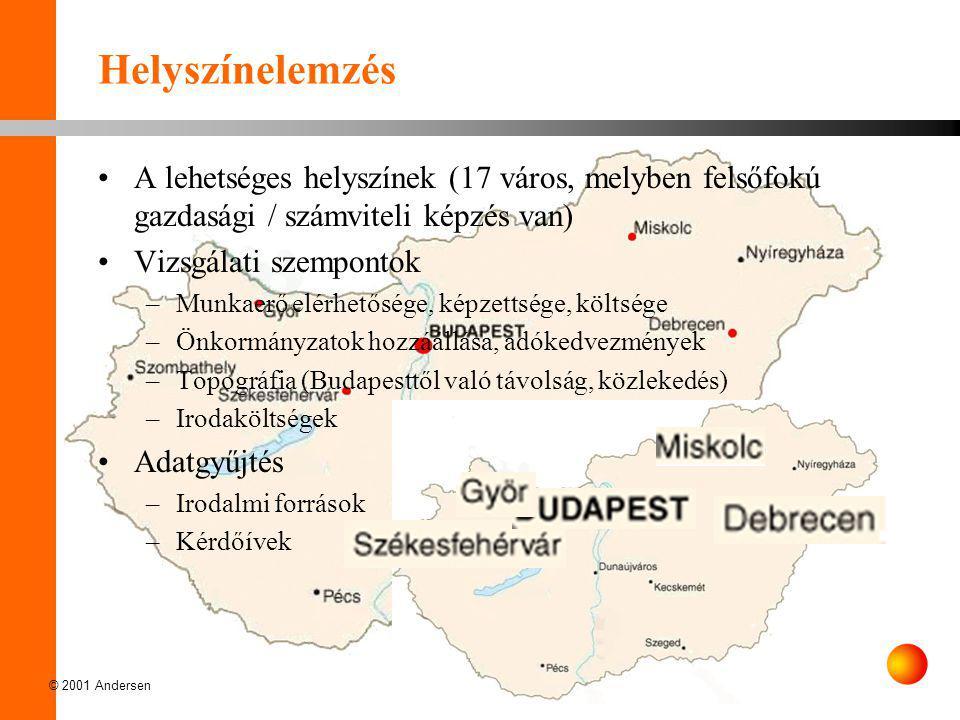 © 2001 Andersen Helyszínelemzés •A lehetséges helyszínek (17 város, melyben felsőfokú gazdasági / számviteli képzés van) •Vizsgálati szempontok –Munka