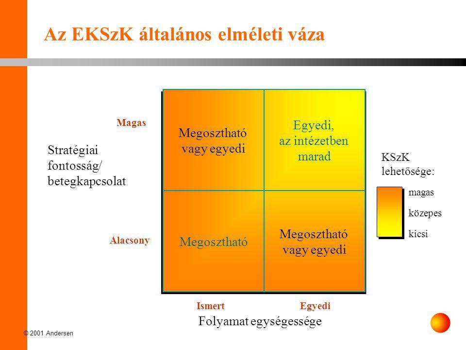 © 2001 Andersen Az EKSzK koncepciója •Az EKSzK ötlete –Számviteli és adminisztratív központ –Egészségügyi intézmények számára •Hatékonysági növekedés –Modern felépítés és menedzsment módszerek –Folyamatok optimalizálása –Méretgazdaságosság –Integrált szoftver használata