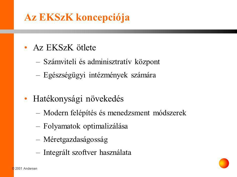 © 2001 Andersen Az EKSzK létrejöttében érdekelt partnerek Kórház (Menedzsment) Szolgáltató (Andersen, partnerek, szállítók) Tulajdonos (Önkormányzat, EüM, OEP)  hatékonyabb intézeti struktúra kialakítása  gyors és releváns információ  koncentrálás a fő feladatokra  megfelelő adatszolgáltatás szinte automatikusan  naprakész keretgazdálkodás  folyamatos kontrolling, költségoptimalizálás  legkorszerűbb üzleti módszerek  benchmarking  azonnali információ  döntések a csőd elkerülésére  szakmai kontroll  benchmarking Sikeresebbek lehetünk,.......