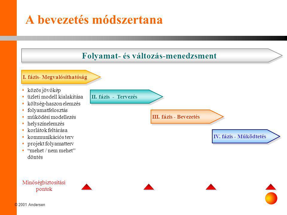 © 2001 Andersen A bevezetés módszertana •közös jövőkép •üzleti modell kialakítása •költség-haszon elemzés •folyamatfelosztás •működési modellezés •hel