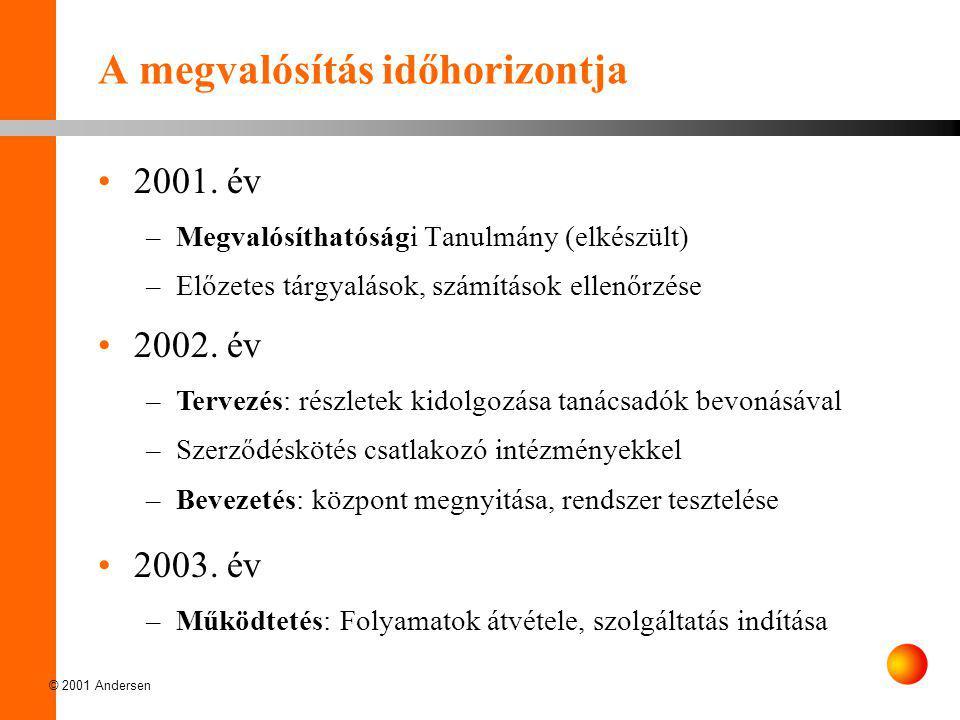 © 2001 Andersen A megvalósítás időhorizontja •2001. év –Megvalósíthatósági Tanulmány (elkészült) –Előzetes tárgyalások, számítások ellenőrzése •2002.