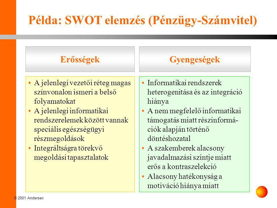 """© 2001 Andersen •Az informatikai jártasság megszerzése jelentős költségvonzattal és nehézségekkel jár •Az integrált rendszerben elér- hető kontrolling- és beszámoló rendszerek többsége az egész- ségügyi specialitásokat """"nem ismeri •A kiképzett munkaerőt elszívhatja más szféra Példa: SWOT elemzés (Pénzügy-Számvitel) KockázatokLehetőségek •Az informatikai jártasság növelése •Homogén és integrált IT-rendszerek bevezetése •Hatékonyságnövelés modern informatikai támogatással •Speciális egészségügyi kontrolling, vezetői jelentési és tervező rendszerek bevezetésé- vel a döntéshozatal teljeskörű információbázisra való helyezése"""