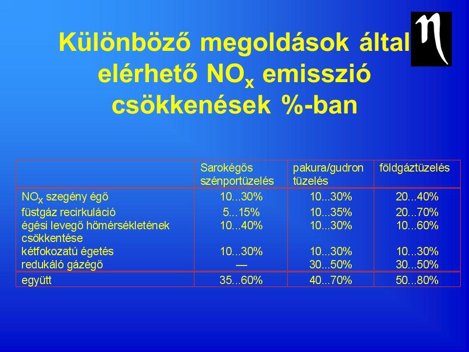 Különböző megoldások által elérhető NO x emisszió csökkenések %-ban