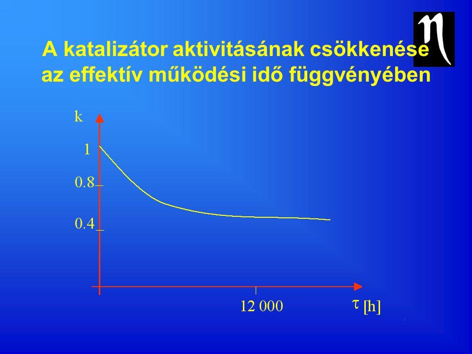 A katalizátor aktivitásának csökkenése az effektív működési idő függvényében