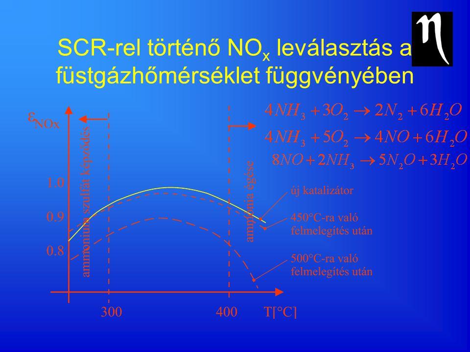 SCR-rel történő NO x leválasztás a füstgázhőmérséklet függvényében