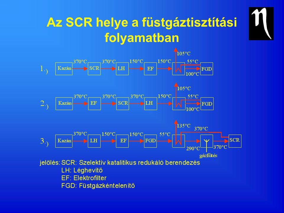 Az SCR helye a füstgáztisztítási folyamatban