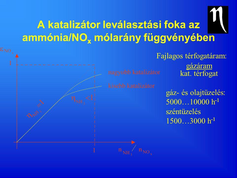 A katalizátor leválasztási foka az ammónia/NO x mólarány függvényében Fajlagos térfogatáram: gázáram kat. térfogat gáz- és olajtüzelés: 5000…10000 h -