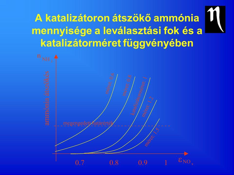 A katalizátoron átszökő ammónia mennyisége a leválasztási fok és a katalizátorméret függvényében