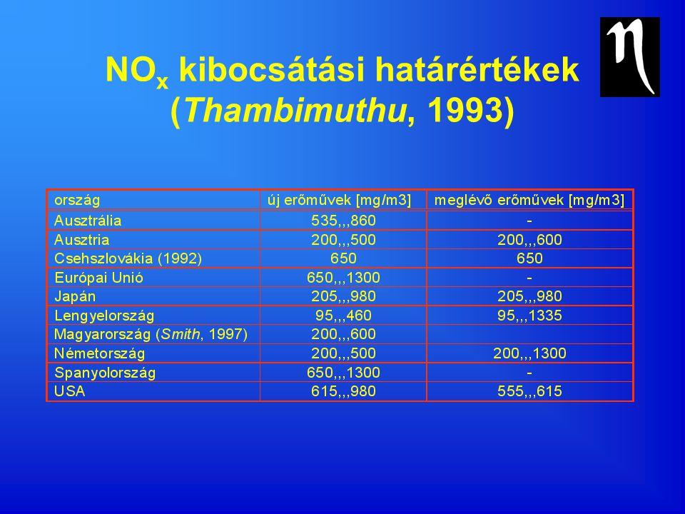 NO x kibocsátási határértékek (Thambimuthu, 1993)