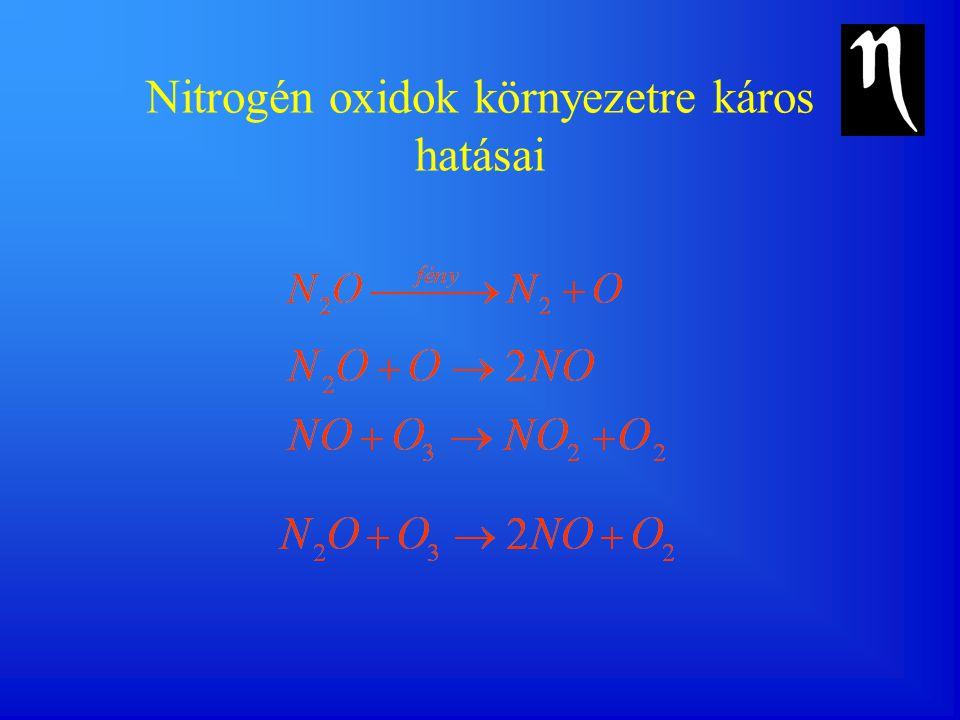 Az NO, SO 3 és NH 3 mennyiségének a változása a füstgázban a katalizátor hossza mentén