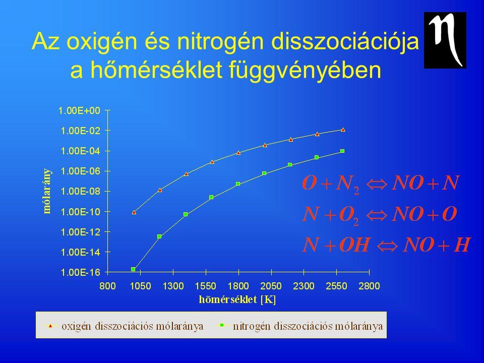 NO x keletkezés a légfeleslegtényező függvényében