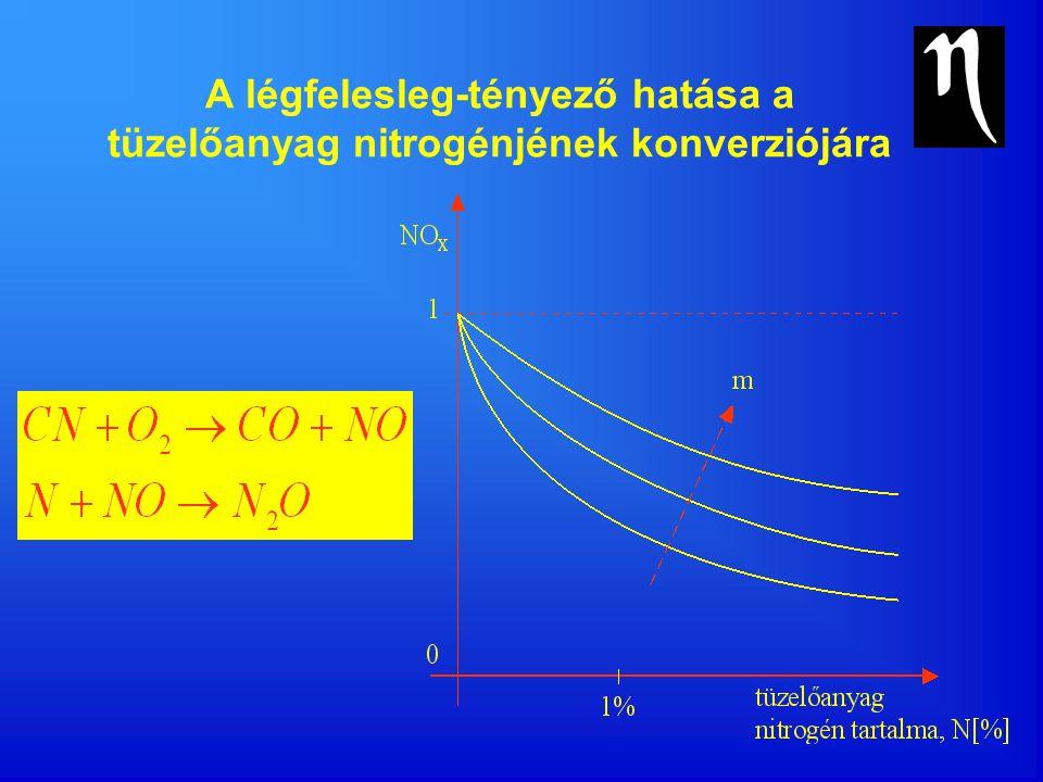 A légfelesleg-tényező hatása a tüzelőanyag nitrogénjének konverziójára