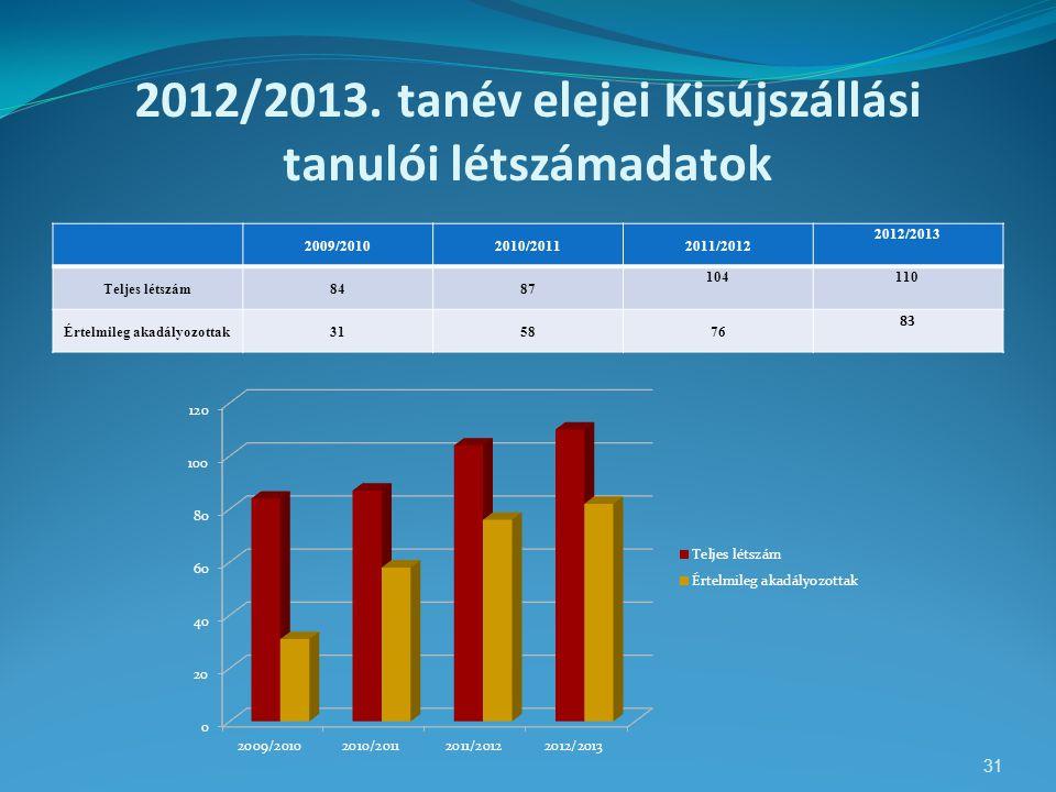 2012/2013. tanév elejei Kisújszállási tanulói létszámadatok 2009/20102010/20112011/2012 2012/2013 Teljes létszám8487 104110 Értelmileg akadályozottak3