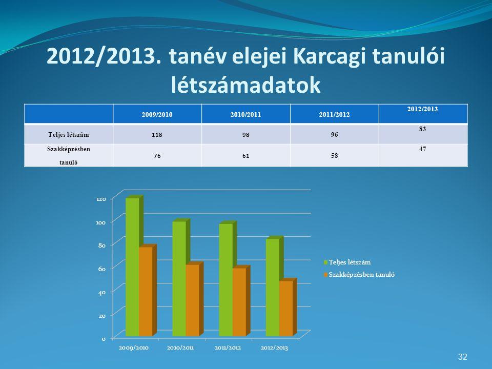 2012/2013. tanév elejei Karcagi tanulói létszámadatok 2009/20102010/20112011/2012 2012/2013 Teljes létszám 11898 96 83 Szakképzésben tanuló 7661 58 47