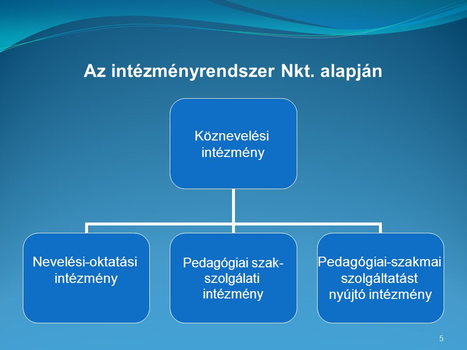 Az intézményrendszer Nkt. alapján 5 Köznevelési intézmény Nevelési-oktatási intézmény Pedagógiai szak- szolgálati intézmény Pedagógiai-szakmai szolgál