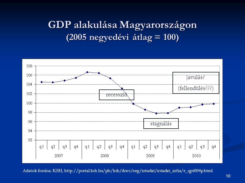 10 GDP alakulása Magyarországon (2005 negyedévi átlag = 100) javulás? (fellendülés???) stagnálás recesszió Adatok forrása: KSH, http://portal.ksh.hu/p