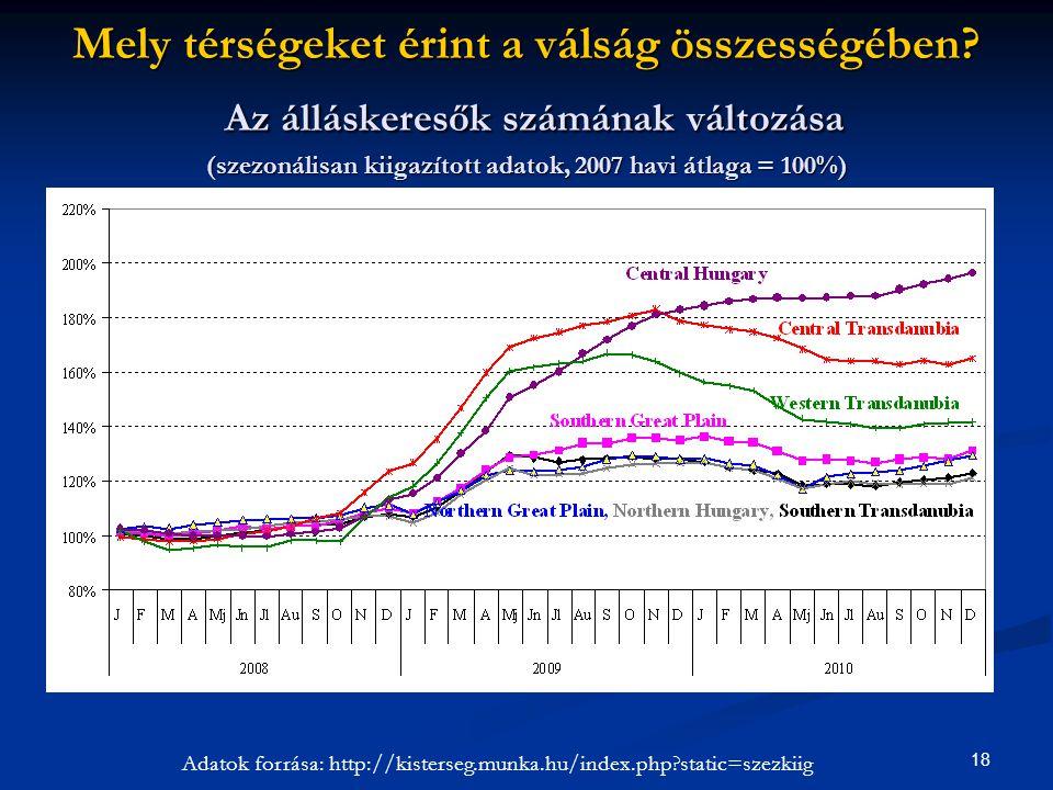 18 Adatok forrása: http://kisterseg.munka.hu/index.php?static=szezkiig Mely térségeket érint a válság összességében? Az álláskeresők számának változás