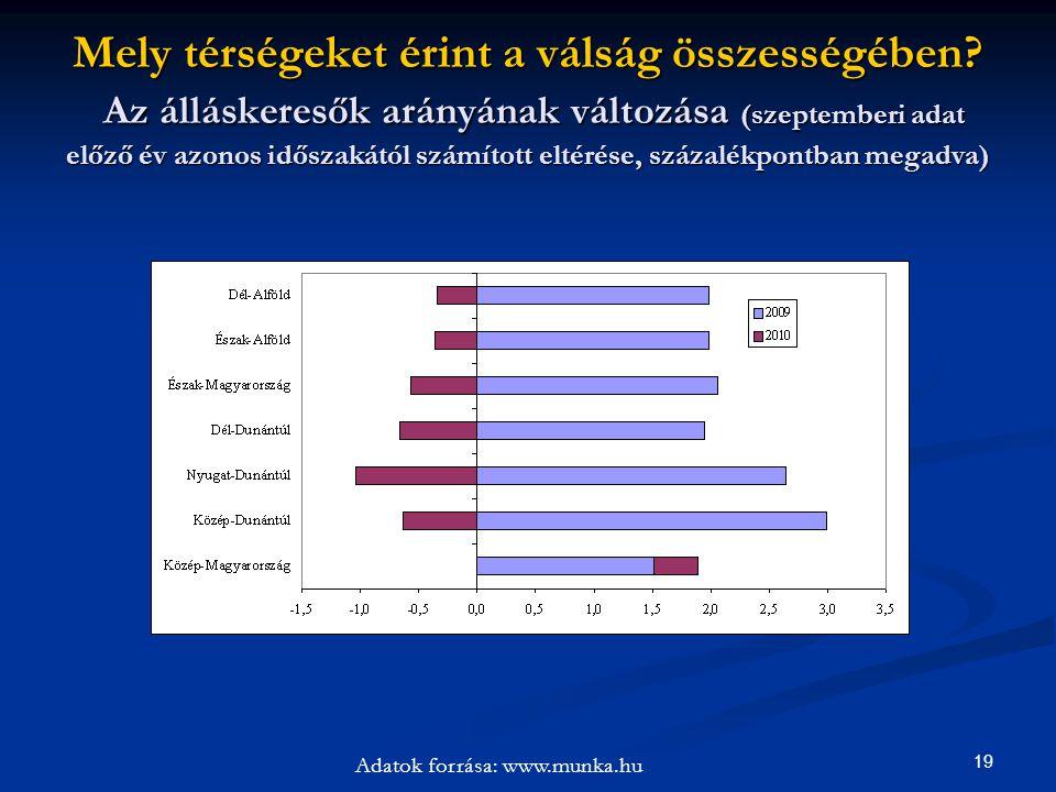 19 Mely térségeket érint a válság összességében? Az álláskeresők arányának változása (szeptemberi adat előző év azonos időszakától számított eltérése,