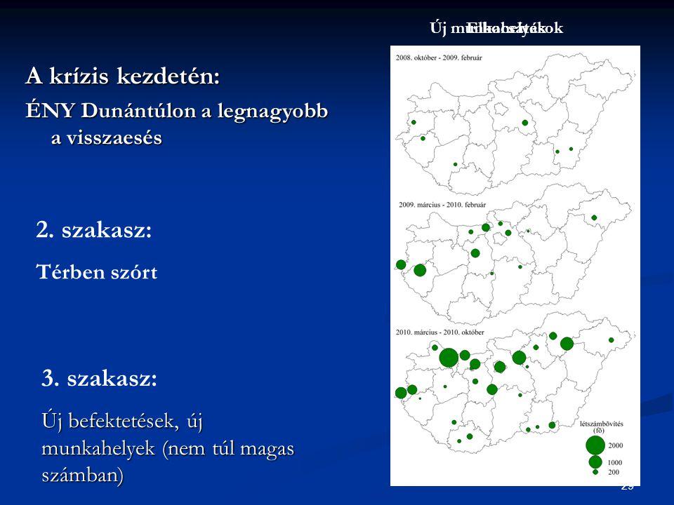 29 A krízis kezdetén: ÉNY Dunántúlon a legnagyobb a visszaesés Elbocsátások 2. szakasz: Térben szórt 3. szakasz: Új befektetések, új munkahelyek (nem