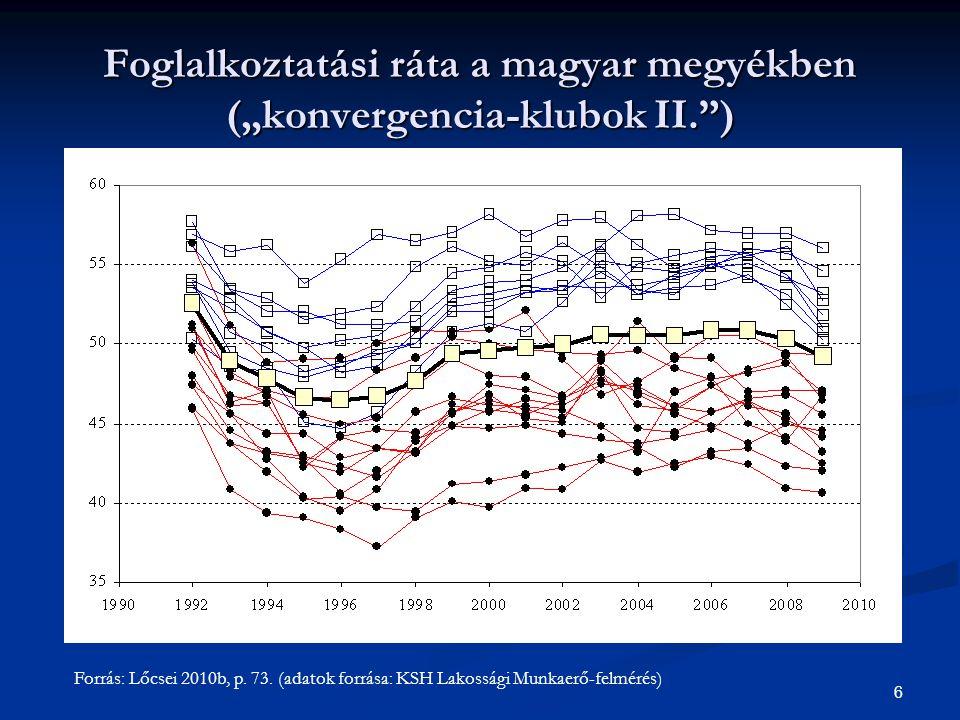 """7 Munkanélküliségi ráta a magyar megyékben (""""konvergencia-klubok III. ) Adatforrás: KSH Lakossági Munkaerő-felmérése."""