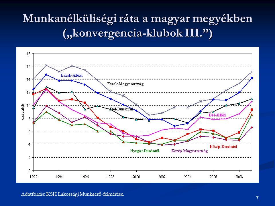 """7 Munkanélküliségi ráta a magyar megyékben (""""konvergencia-klubok III."""") Adatforrás: KSH Lakossági Munkaerő-felmérése."""
