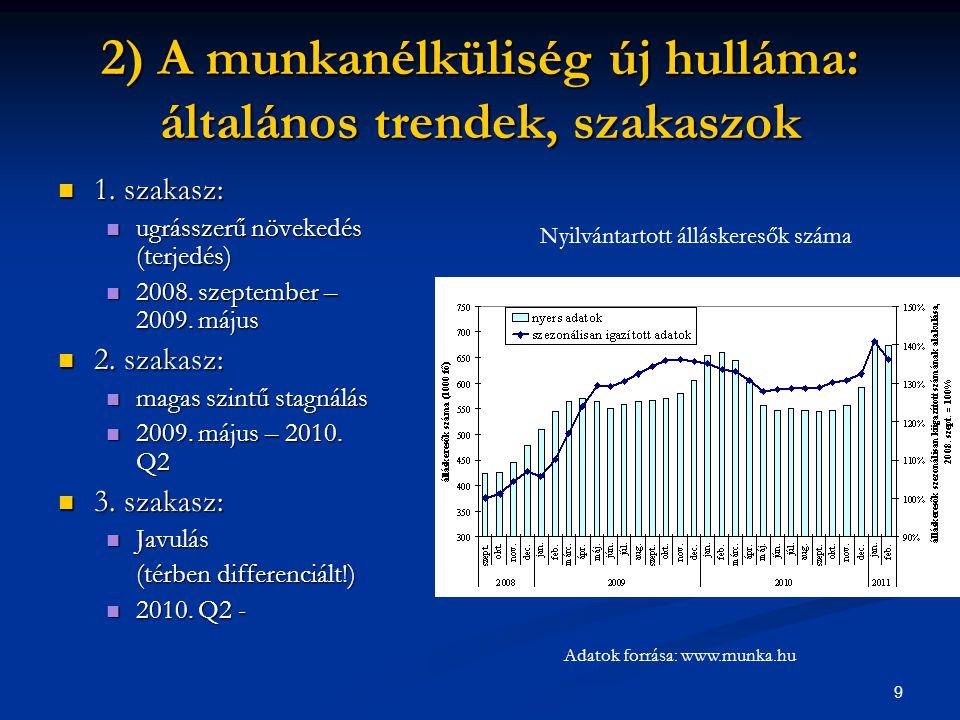 9 2) A munkanélküliség új hulláma: általános trendek, szakaszok  1. szakasz:  ugrásszerű növekedés (terjedés)  2008. szeptember – 2009. május  2.