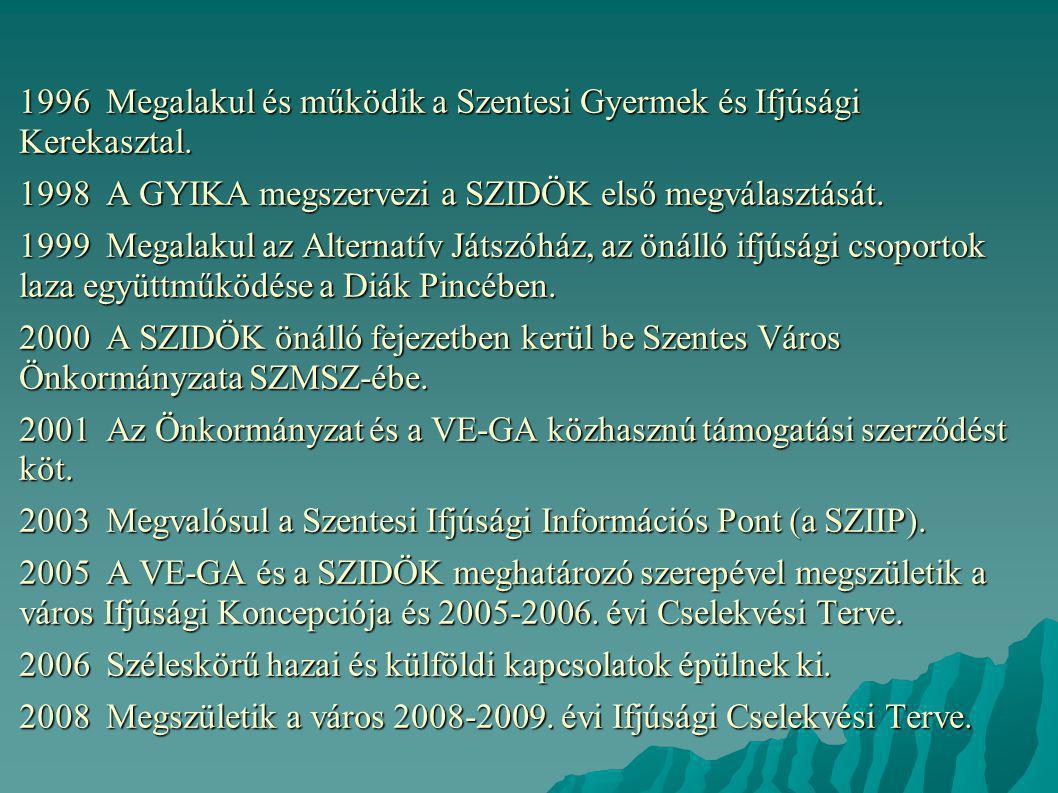 1996 Megalakul és működik a Szentesi Gyermek és Ifjúsági Kerekasztal. 1998 A GYIKA megszervezi a SZIDÖK első megválasztását. 1999 Megalakul az Alterna