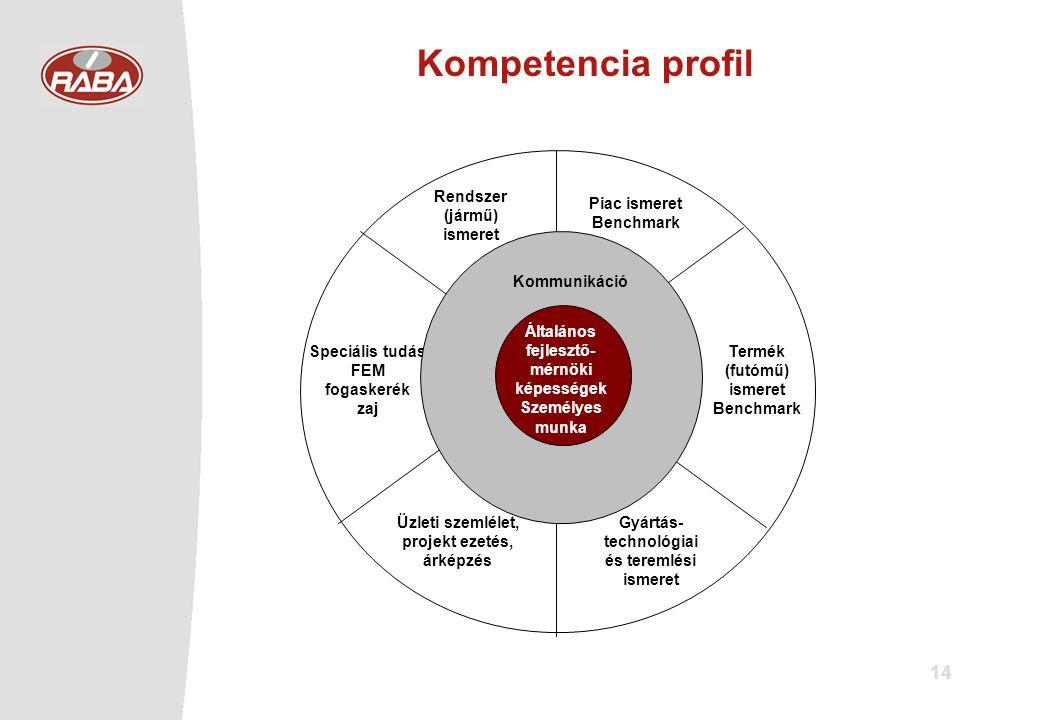14 Piac ismeret Benchmark Termék (futómű) ismeret Benchmark Gyártás- technológiai és teremlési ismeret Üzleti szemlélet, projekt ezetés, árképzés Speciális tudás FEM fogaskerék zaj Rendszer (jármű) ismeret Kommunikáció Általános fejlesztő- mérnöki képességek Személyes munka Kompetencia profil