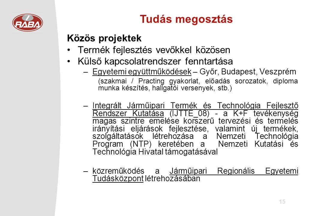 15 Tudás megosztás Közös projektek •Termék fejlesztés vevőkkel közösen •Külső kapcsolatrendszer fenntartása –Egyetemi együttműködések – Győr, Budapest, Veszprém (szakmai / Practing gyakorlat, előadás sorozatok, diploma munka készítés, hallgatói versenyek, stb.) –Integrált Járműipari Termék és Technológia Fejlesztő Rendszer Kutatása (IJTTE_08) - a K+F tevékenység magas szintre emelése korszerű tervezési és termelés irányítási eljárások fejlesztése, valamint új termékek, szolgáltatások létrehozása a Nemzeti Technológia Program (NTP) keretében a Nemzeti Kutatási és Technológia Hivatal támogatásával –közreműködés a Járműipari Regionális Egyetemi Tudásközpont létrehozásában
