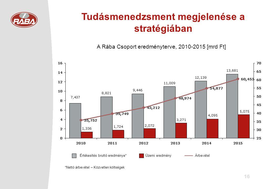 16 Tudásmenedzsment megjelenése a stratégiában ÁrbevételÜzemi eredmény Értékesítés bruttó eredménye* A Rába Csoport eredményterve, 2010-2015 [mrd Ft] *Nettó árbevétel – Közvetlen költségek