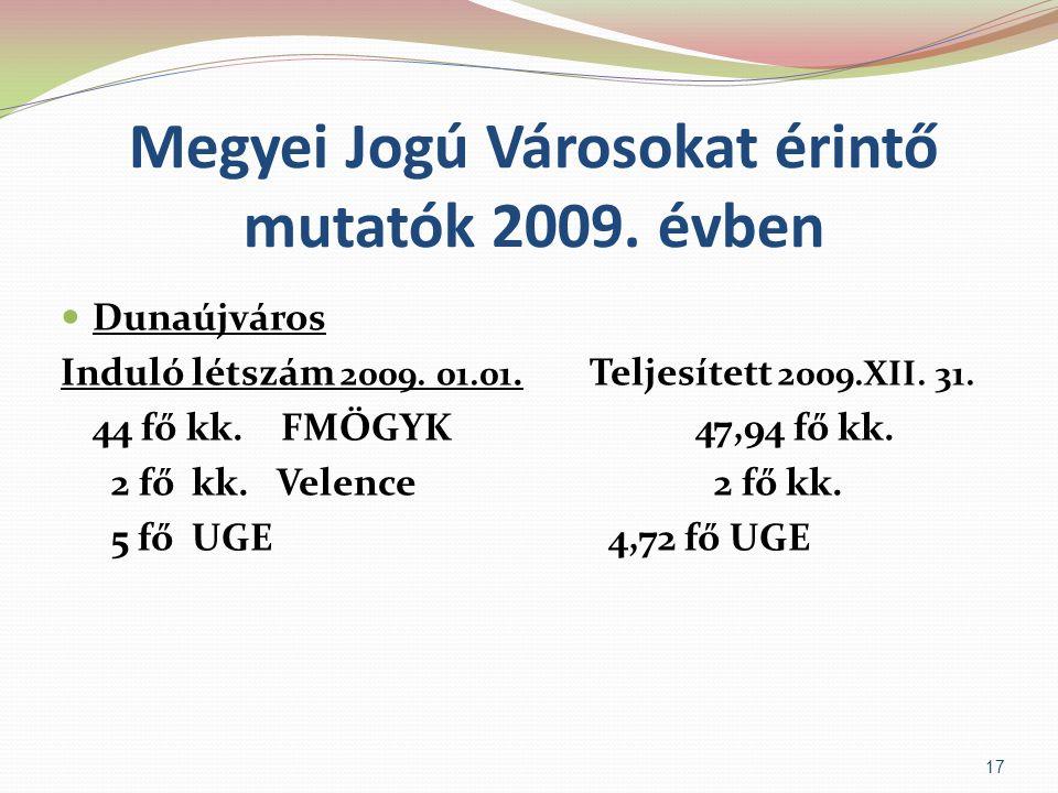 Megyei Jogú Városokat érintő mutatók 2009. évben  Dunaújváros Induló létszám 2009. 01.01.Teljesített 2009.XII. 31. 44 fő kk. FMÖGYK47,94 fő kk. 2 fő